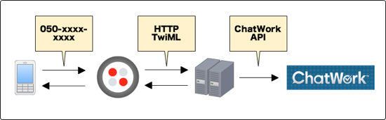 twilio-chatwork